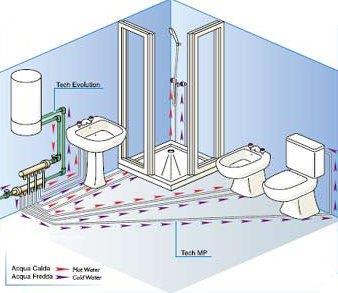 Tipologia bagni paulis installazioni di antonio paulis - Acqua depurata a casa ...